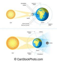 éclipses, lunaire, solaire