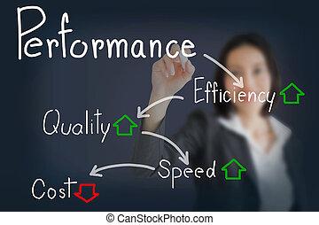 écriture, vitesse, femme affaires, augmentation, concept, réduire, cout, qualité, efficacité, performance