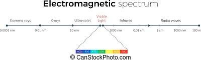 électromagnétique, spectre, échelle