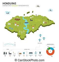 énergie, écologie, honduras, industrie