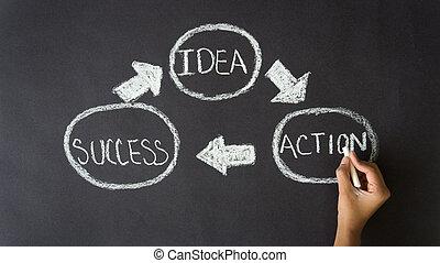 action, idée, reussite