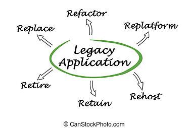 application, legs