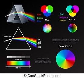 arrangements, affiche, cercle, vagues, prisme, vecteur, physique, couleur, dispersion, réfraction, pédagogique, visible, rendre, lumière, linéaire, lumières, arc-en-ciel, infographics, system., blanc, spectrum.