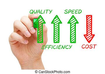 augmenté, qualité, efficacité, cout, decreased, vitesse