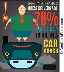 avertissement, obésité, graphique, poster., infographics