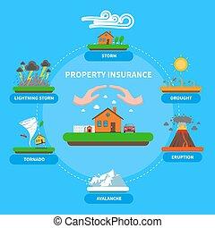 bannière, naturel, assurance, désastre, propriété, plat