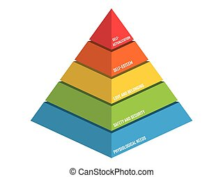 besoins, maslow, pyramide, hiérarchie, -