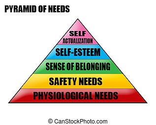 besoins, pyramide