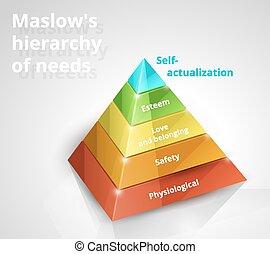 besoins, pyramide, maslow