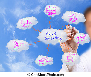 bleu, réseau, business, ciel, dessin, nuage, homme
