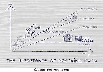 breaking-even, pdg, graphique, importance, escalade, résultats