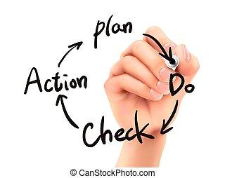 business, processus, pdca, main, 3d, écrit