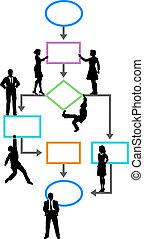 business, processus, programmeur, gestion, organigramme