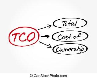 business, tco, total, -, cout, propriété, fond, concept, acronyme