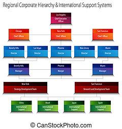 c, hiérarchie, soutien, régional, systèmes, international, constitué