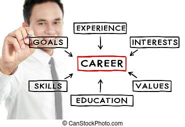 carrière, homme affaires, concept