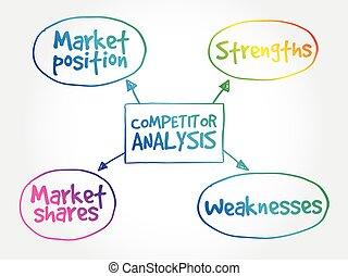 carte, analyse, concurrent, esprit