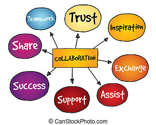 carte, collaboration, esprit