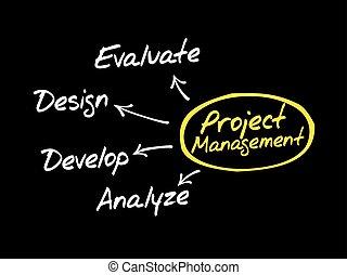 carte, gestion, couler, esprit, diagramme, projet