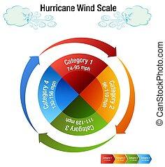 catégorie, échelle, ouragan, diagramme, vent