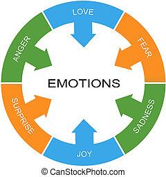 cercle, concept, mot, émotions
