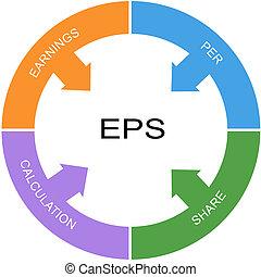 cercle, concept, mot, eps