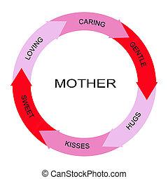 cercle, concept, mot, mère