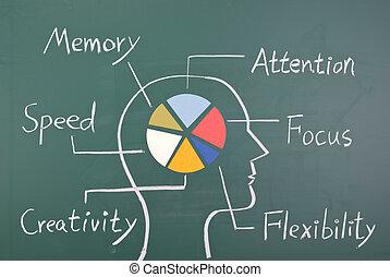 cerveau, capacité, humain, six, concept