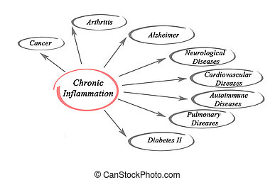 chronique, inflammation