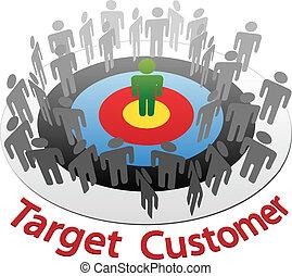 client, commercialisation, marché, cible, mieux