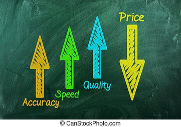coût, haut, bas, précision, qualité