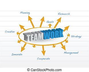collaboration, modèle, conception, illustration