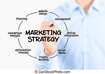 commercialisation, concept, stratégie