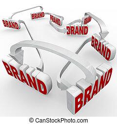 commercialisation, marque, connecté, publicité, renforcé