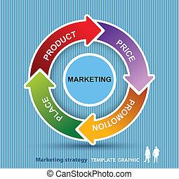 commercialisation, modèle, coût, 4p, mélange