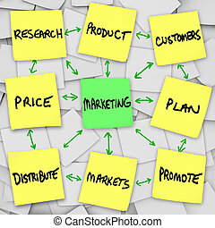 commercialisation, notes, principes, collant