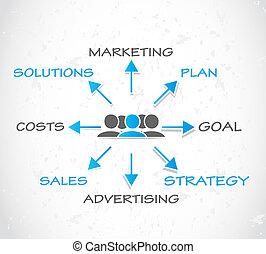 commercialisation, publicité, stratégie