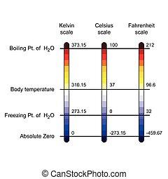 comparaison, température, balances, trois, illustration, vecteur