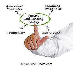 compensation, worker's, influencing, facteurs