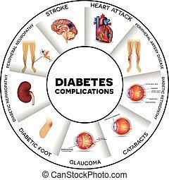 complications, diabète