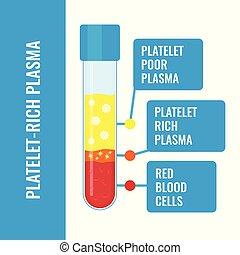 composition, infographics, riche, plaquette, monde médical, affiche, plasma