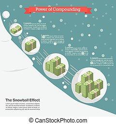 compounding, puissance