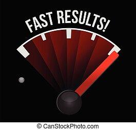 compteur vitesse, résultats, jeûne