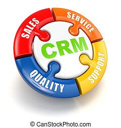 concept., client, relation, commercialisation, crm.
