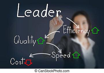 concept, inférieur, écriture, femme affaires, faire, vitesse, éditorial, efficacité, plus haut, qualité, cout