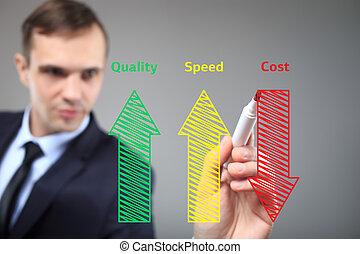 concept, produit, industriel, augmenté, business, vitesse, -, écriture, cout, qualité, réduit, homme