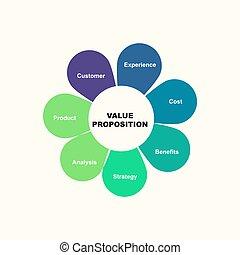 concept, proposition, diagramme, isolé, keywords., texte, fond, valeur, eps, 10, blanc