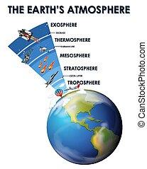 conception, science, atmosphère, affiche, la terre