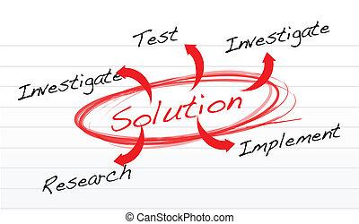 conclusion, solution, méthode