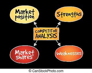 concurrent, esprit, analyse, carte